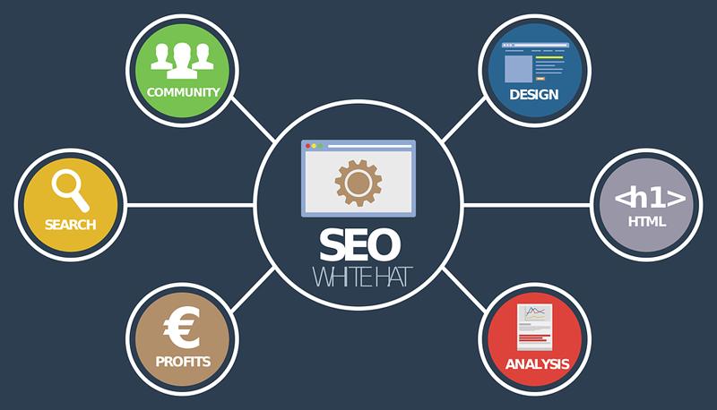网站seo优化流程,十四步骤让你快速掌握插图1