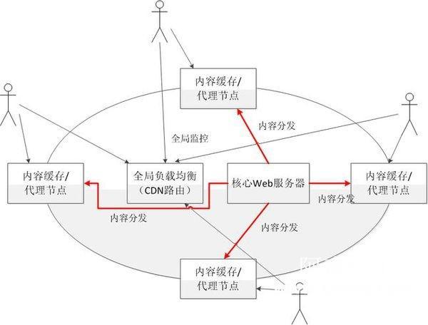 wordpress网站如何实现CDN加速动静态分离加速缩略图