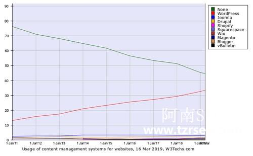 WordPress系统在全球网站排名占比33.4%