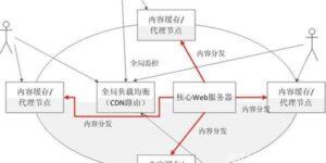 wordpress网站如何实现CDN加速动静态分离加速